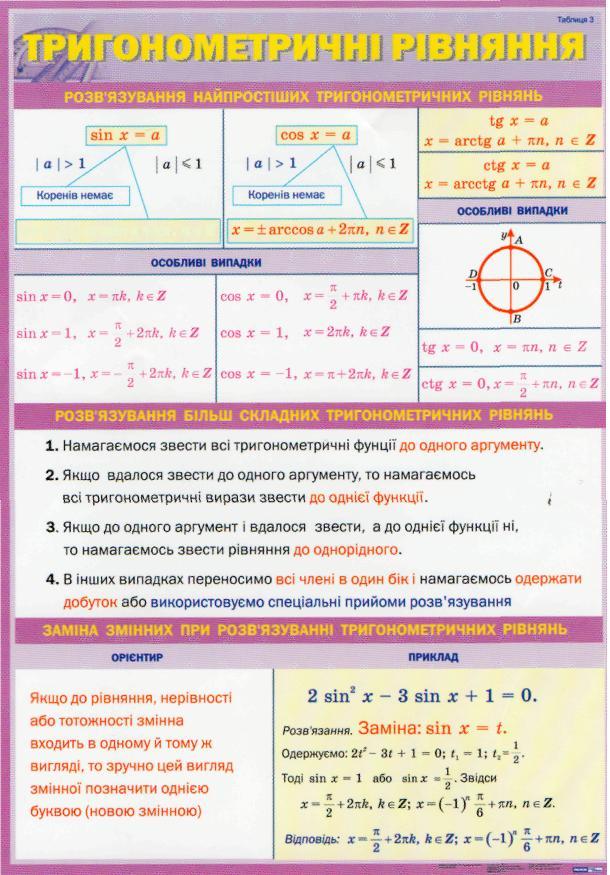 система однорідних лінійних рівнянь властивості розв язків Свердловская